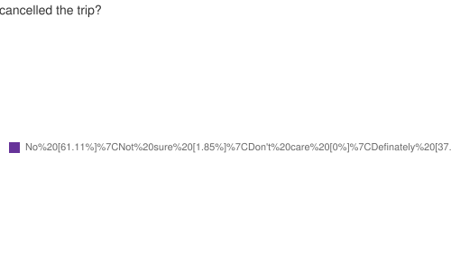 Should they have cancelled the trip?
